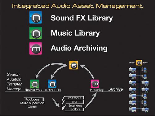 Sound Design Essentials: Software (I) – Database & Organization