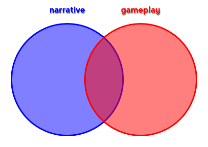 Venn-diagram-of-narrative-and-gameplay-copy