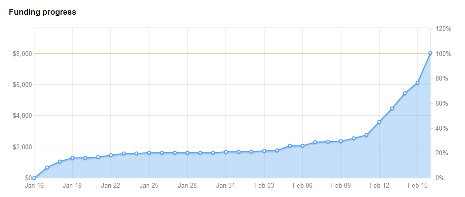 33_GM_Kickstarter_Funding_Graph