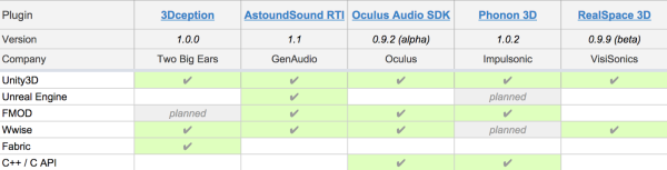 3D audio plugins comparison chart
