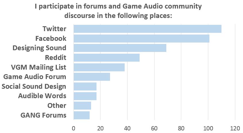 Survey_ParticipateDiscourse