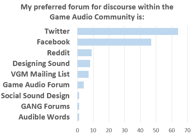 Tracking trends in professional discourse communities
