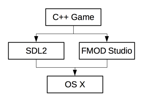 A diagram shows the C++ game pipelines into SDL2 and FMOD Studio to interact with OS X