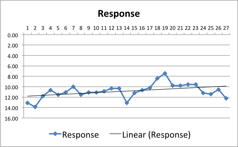 Graph_III_WithoutAudioResponse_Final