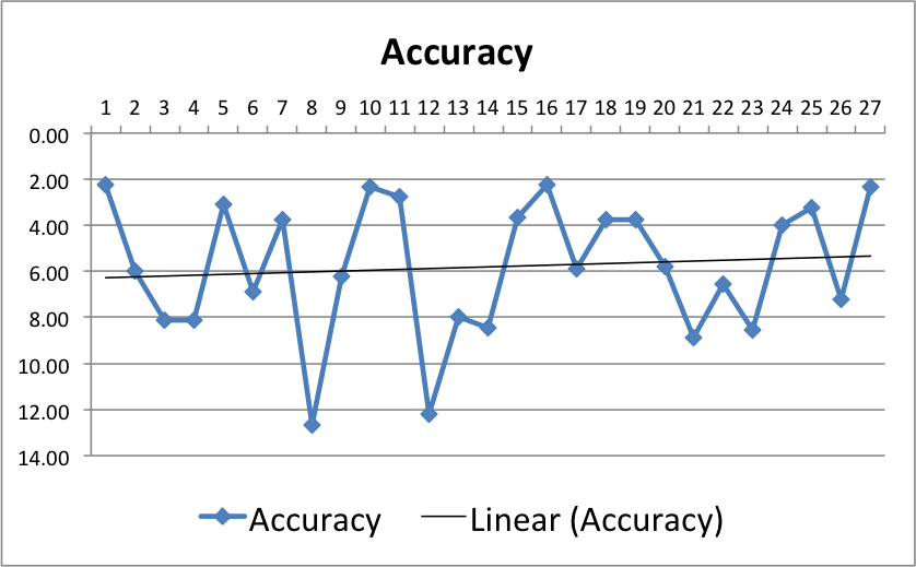 Graph_II_WithAudioAccuracy_Final
