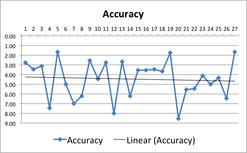 Graph_IV_WithoutAudioAccuracy_Final
