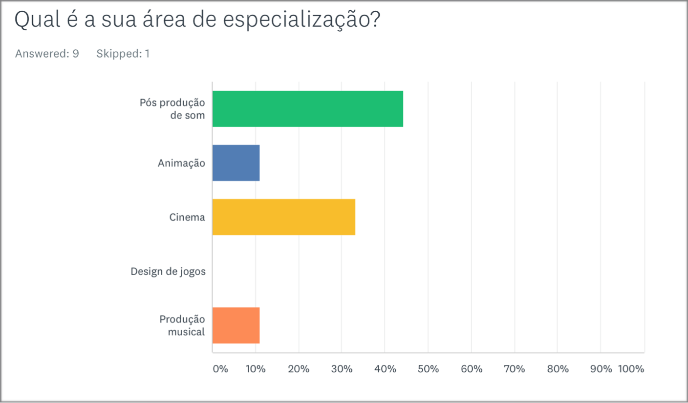 Specialisation of the participant (Portuguese survey).