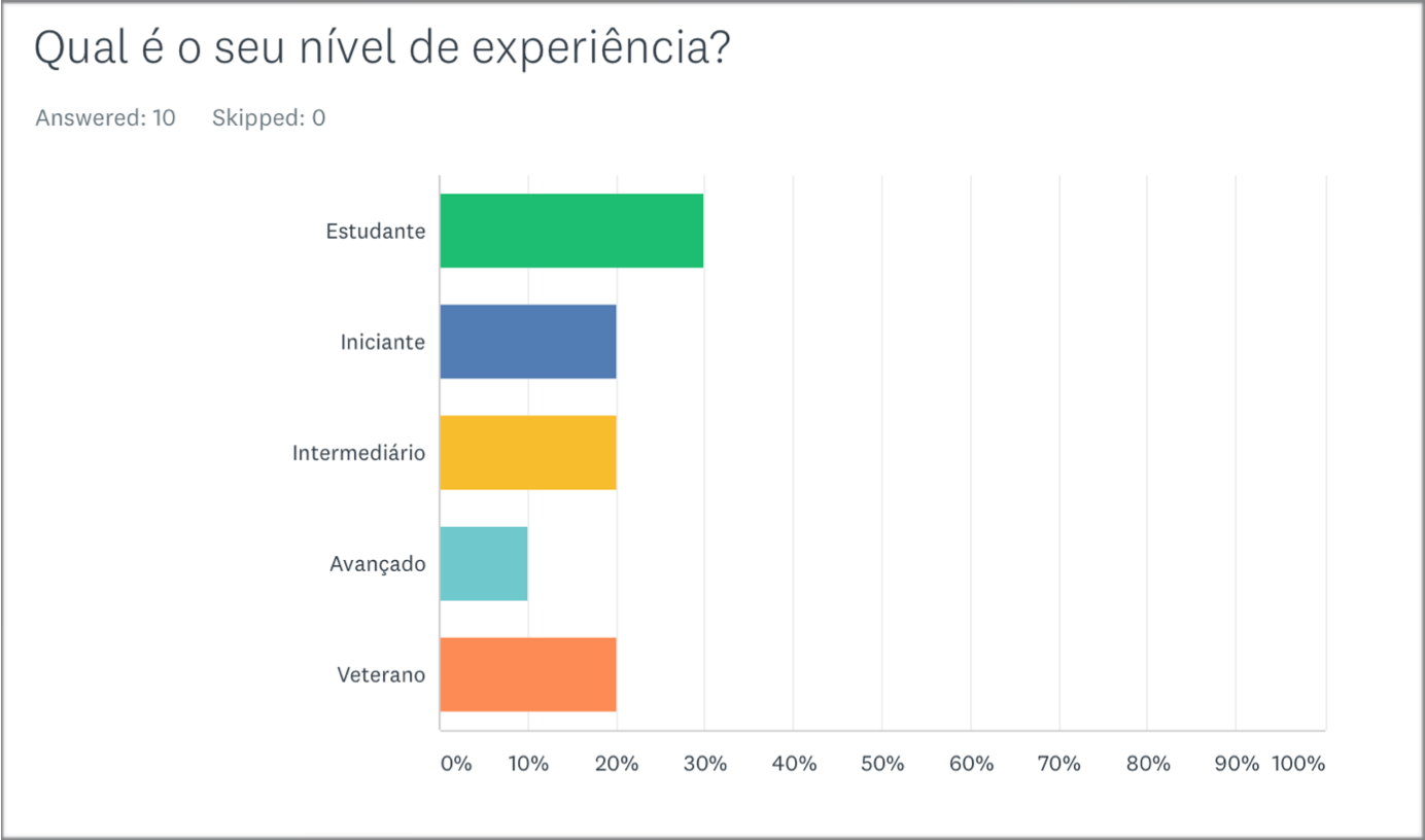 Level of experience of the participant (Portuguese Survey)