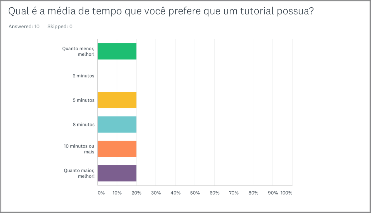 Preferred average tutorial lengths (Portuguese survey).