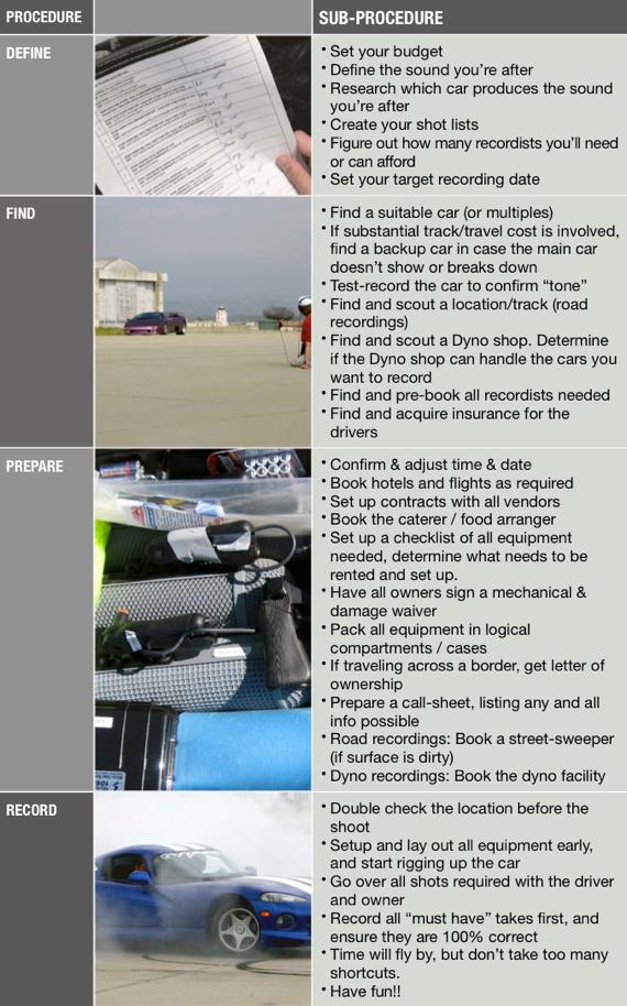 Car_Recording_Procedure