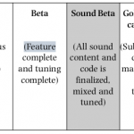 Rob Bridgett Special: A Post Production Model for Video Game Audio
