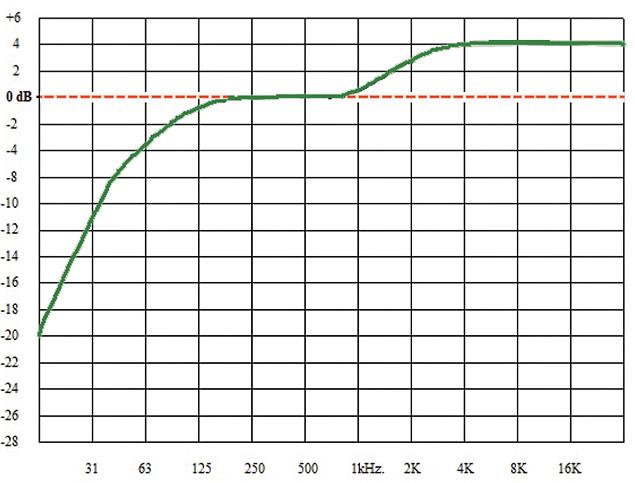 ITU BS.1770 K-weighting
