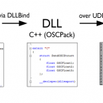 A Quick Introduction to SuperCollider