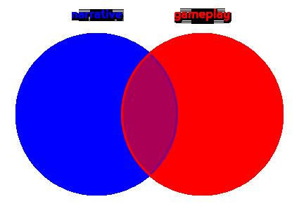 Venn-diagram-of-narrative-and-gameplay-copy