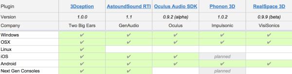 3D audio plugins comparison chart