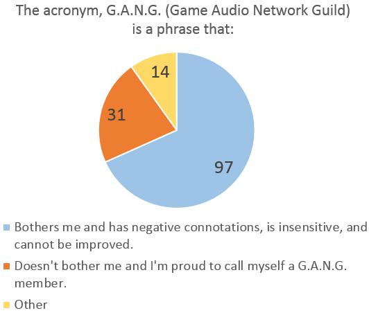 Survey_GANG