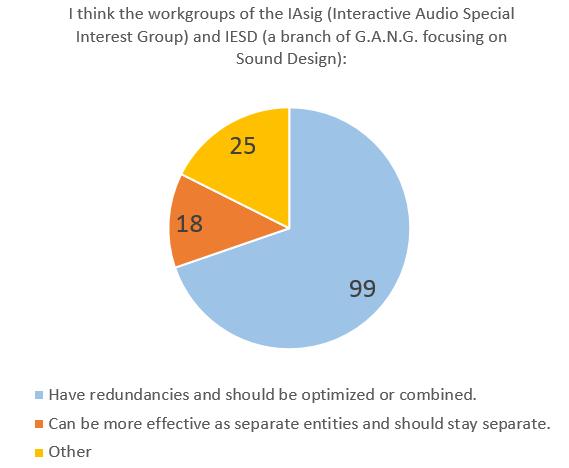 Survey_Redundencies