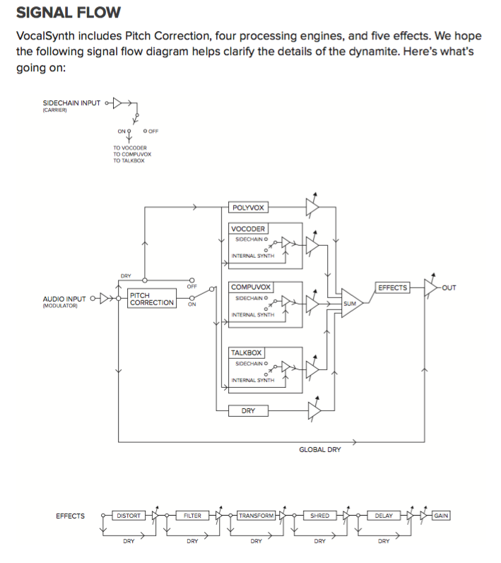 VocalSynth Signal Flow Chart