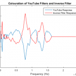 Youtube Spatial Audio Inverse Filter