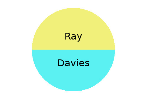A circular diagram showing the divide between Ray's and Davies' stories