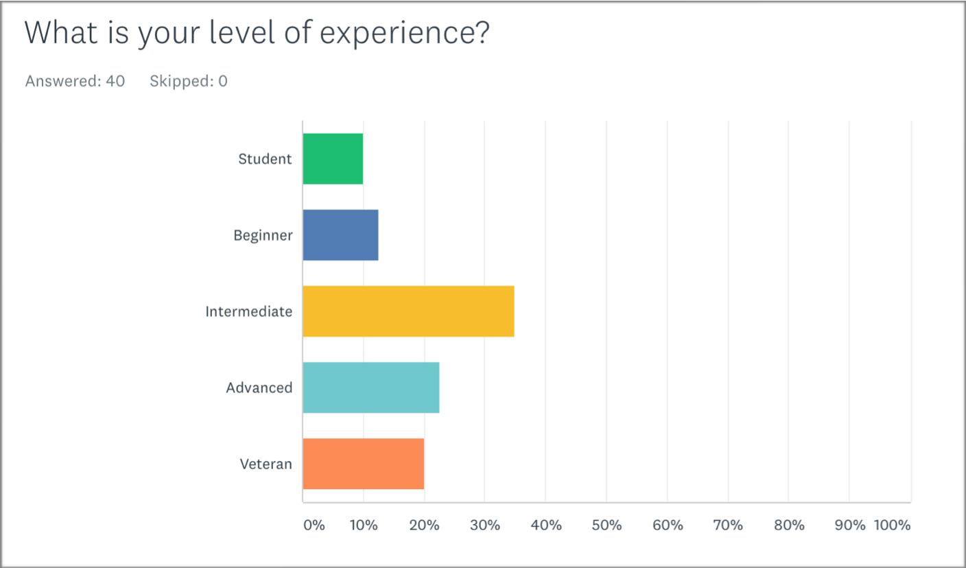 Level of experience of the participant (English survey).