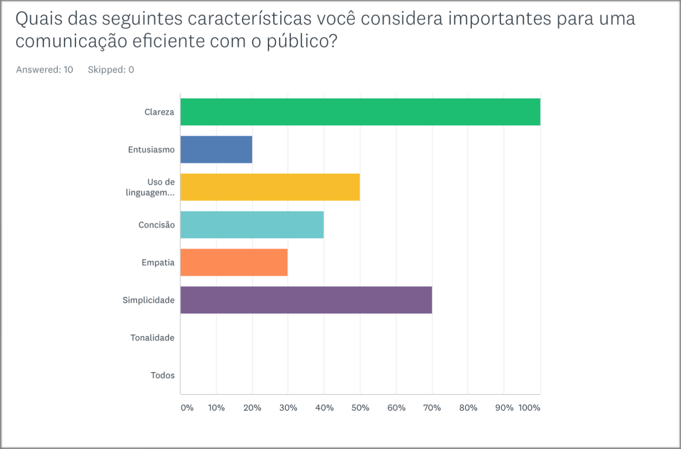 Most efficient communication characteristics (Portuguese Survey).