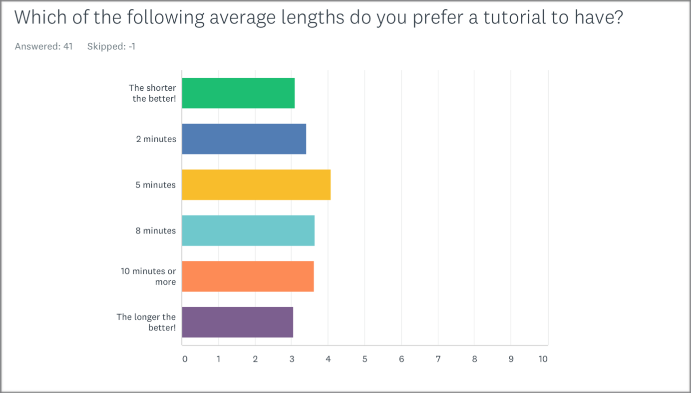 Preferred average tutorial lengths (English survey).